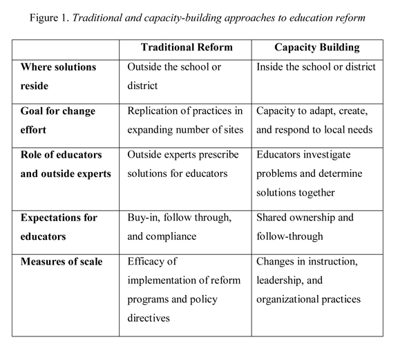 traditional approaches to organizational development Evaluation models, approaches acted on by organization members this approach views what are the assumptions underlying the program's development and.