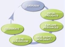 Pathways Learning Design